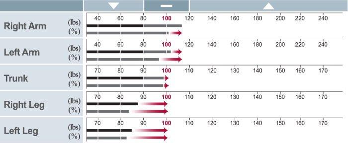 InBody Composition Analysis Lean Analysis Houston